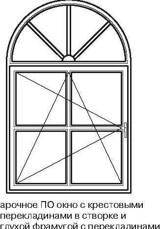 арочных и круглых окон,